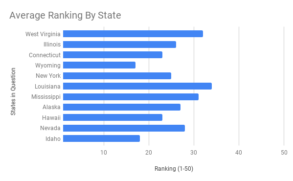 Average Ranking By State.png