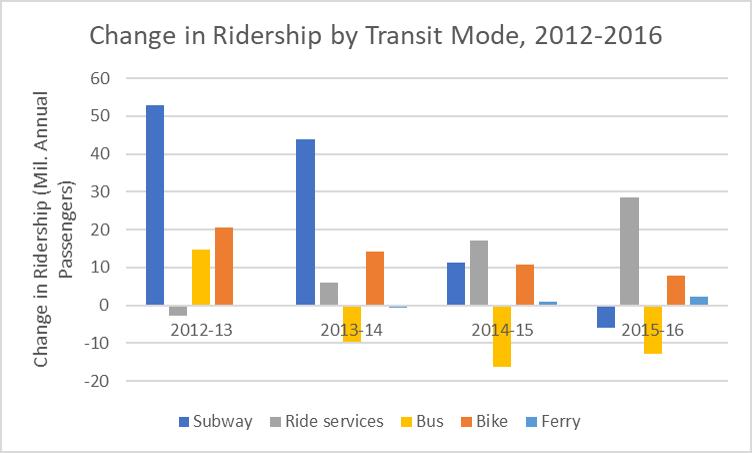 Change_in_Ridership_by_Transit_Mode_2012-2016
